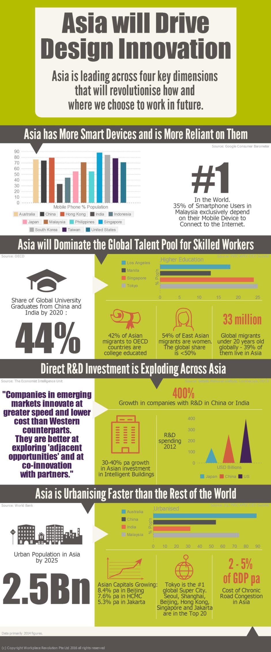 Asia Innovation Statistica
